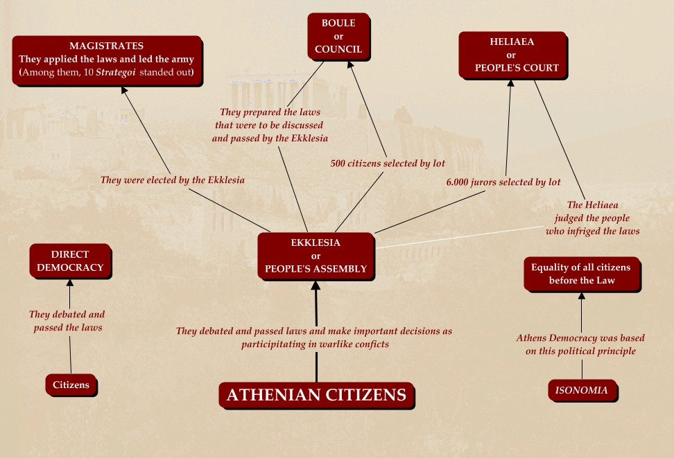 democracy in athens Athens in the 5th to 4th century bce had an extraordinary system of government: democracy under this system, all male citizens had equal political rights, freedom of speech, and the opportunity to participate directly in the political arena.